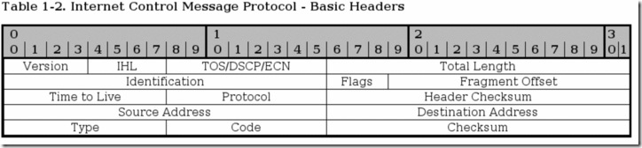 icmp-basic-headers