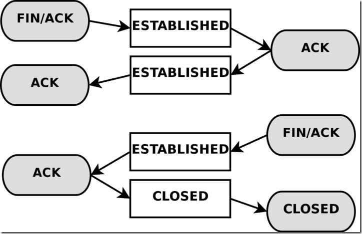 state-tcp-closing