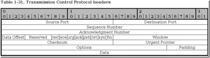 tcp-headers